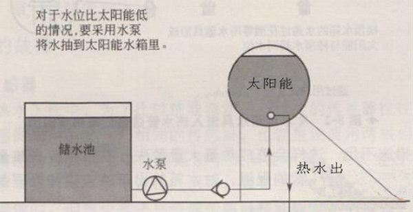 太阳能热水工程常见故障和排除方法-智恩太阳能控制柜