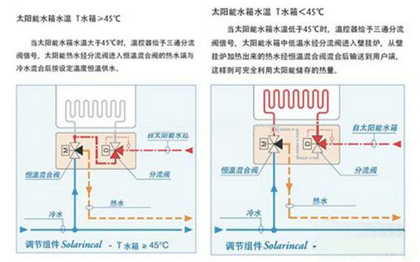 太阳能热水器恒温阀(温控阀)工作原理/优势特点/作用及应用简介-智恩太阳能控制柜
