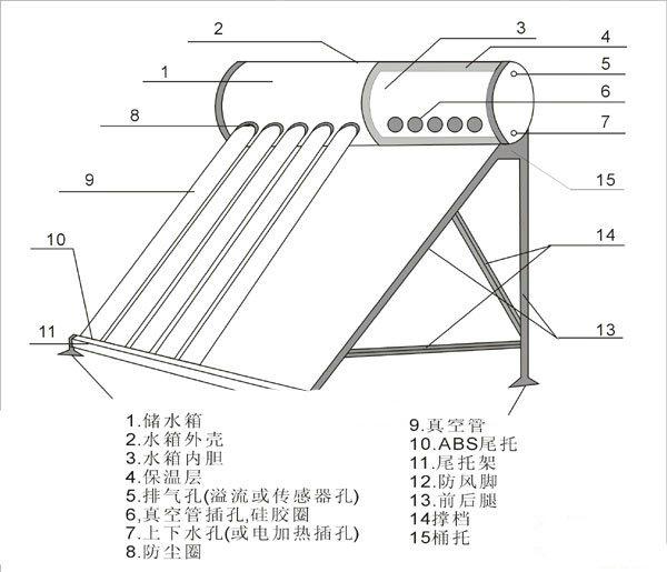 太阳能热水器选型完整方案(如何选购合适你的家用/工程用太阳能热水器)-智恩太阳能控制柜