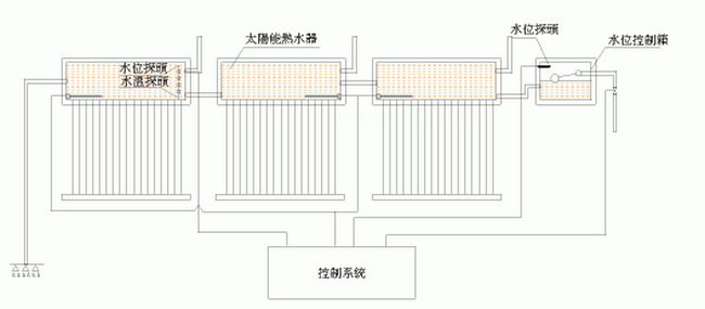 工厂/学校/宾馆/洗浴/小区/寺院等场合太阳能热水工程控制系统设计功能要求-智恩太阳能控制柜