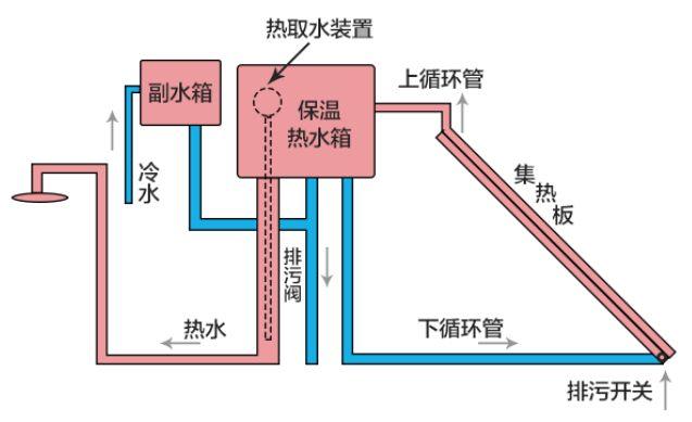 太阳能热水器工作原理-智恩太阳能控制柜